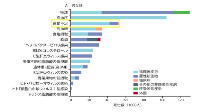 健康長寿ネットの死亡率データ