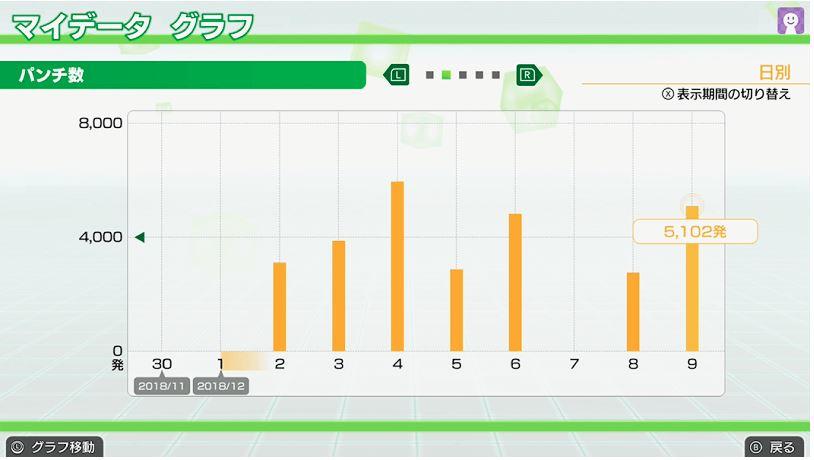 フィットボクシングマイデータグラフ