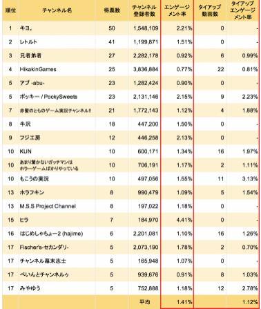 人気 ランキング ゲーム 実況 者
