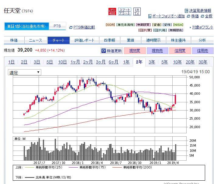 任天堂株価急騰!中国進出の影響