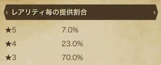 DQウォークのガチャのレア確率★3~5