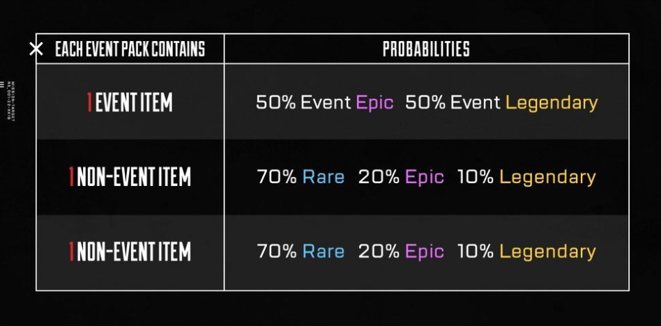 イベントApexパックの確率