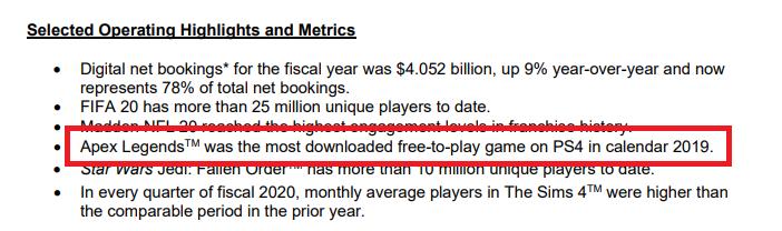 Apexlegendsは2019年度に最もダウンロードされた無料プレイゲーム